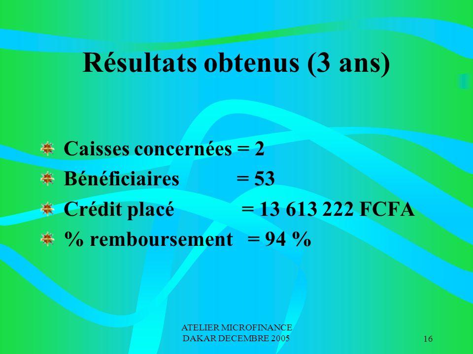 ATELIER MICROFINANCE DAKAR DECEMBRE 200516 Résultats obtenus (3 ans) Caisses concernées = 2 Bénéficiaires = 53 Crédit placé = 13 613 222 FCFA % remboursement = 94 %