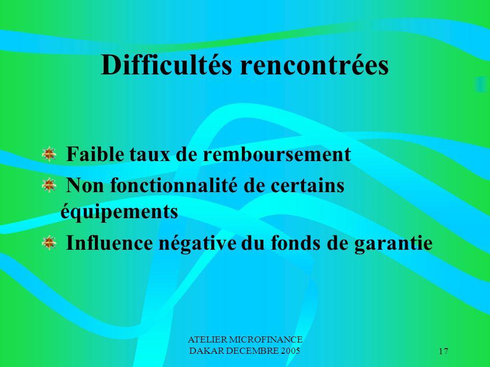 ATELIER MICROFINANCE DAKAR DECEMBRE 200517 Difficultés rencontrées Faible taux de remboursement Non fonctionnalité de certains équipements Influence n