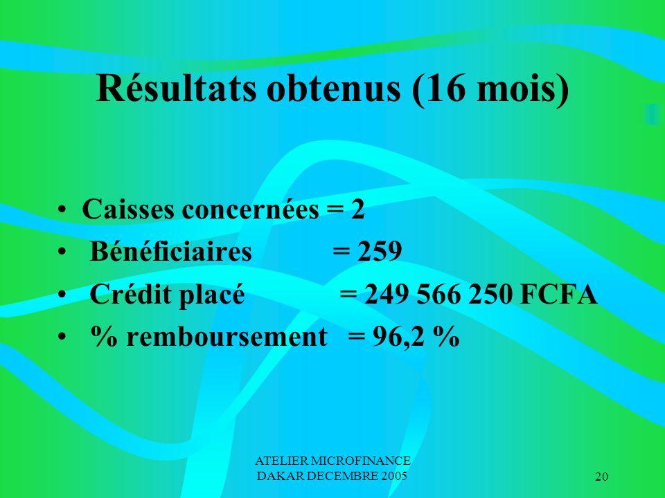 ATELIER MICROFINANCE DAKAR DECEMBRE 200520 Résultats obtenus (16 mois) Caisses concernées = 2 Bénéficiaires = 259 Crédit placé = 249 566 250 FCFA % remboursement = 96,2 %