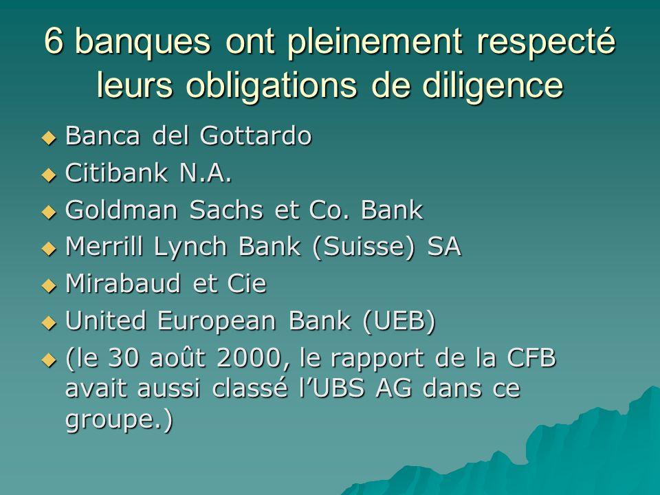 6 banques ont pleinement respecté leurs obligations de diligence Banca del Gottardo Banca del Gottardo Citibank N.A. Citibank N.A. Goldman Sachs et Co