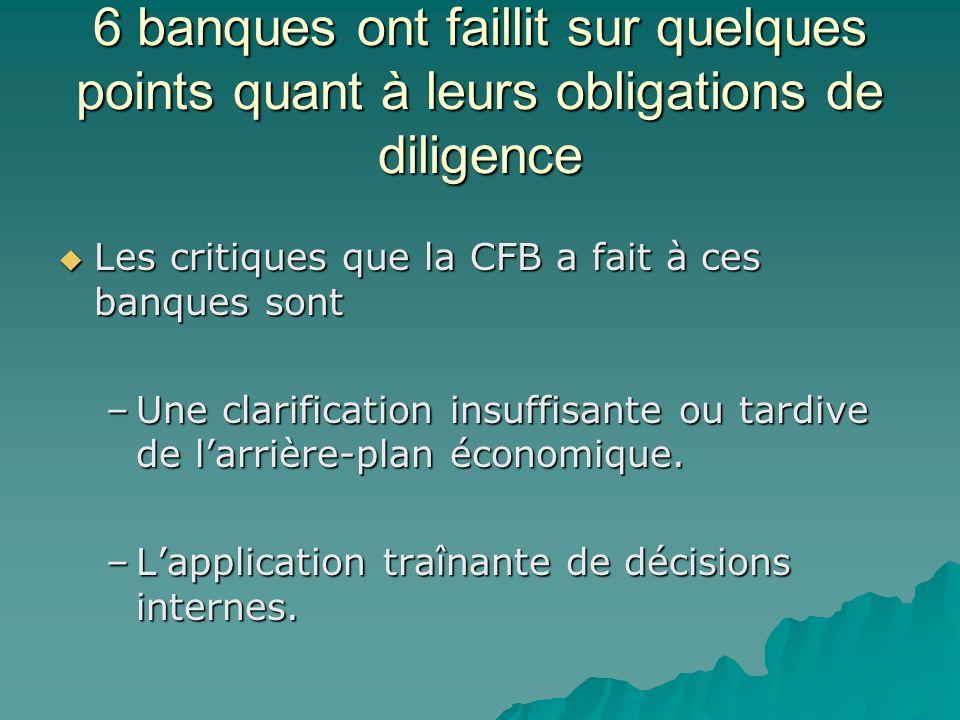 6 banques ont faillit sur quelques points quant à leurs obligations de diligence Les critiques que la CFB a fait à ces banques sont Les critiques que
