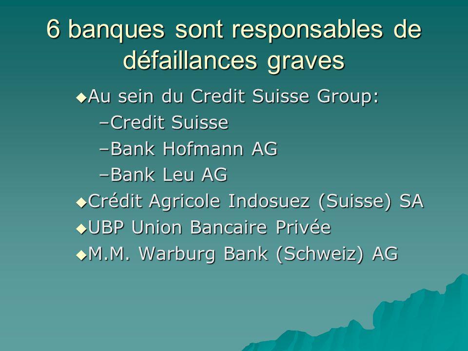 6 banques sont responsables de défaillances graves Au sein du Credit Suisse Group: Au sein du Credit Suisse Group: –Credit Suisse –Bank Hofmann AG –Ba