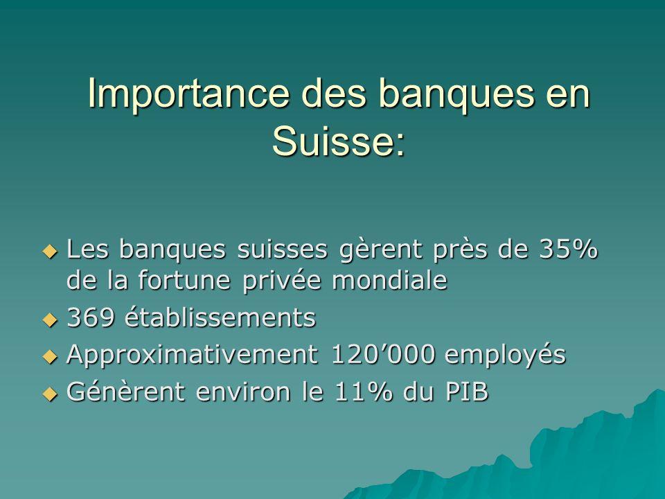 Importance des banques en Suisse: Les banques suisses gèrent près de 35% de la fortune privée mondiale Les banques suisses gèrent près de 35% de la fo