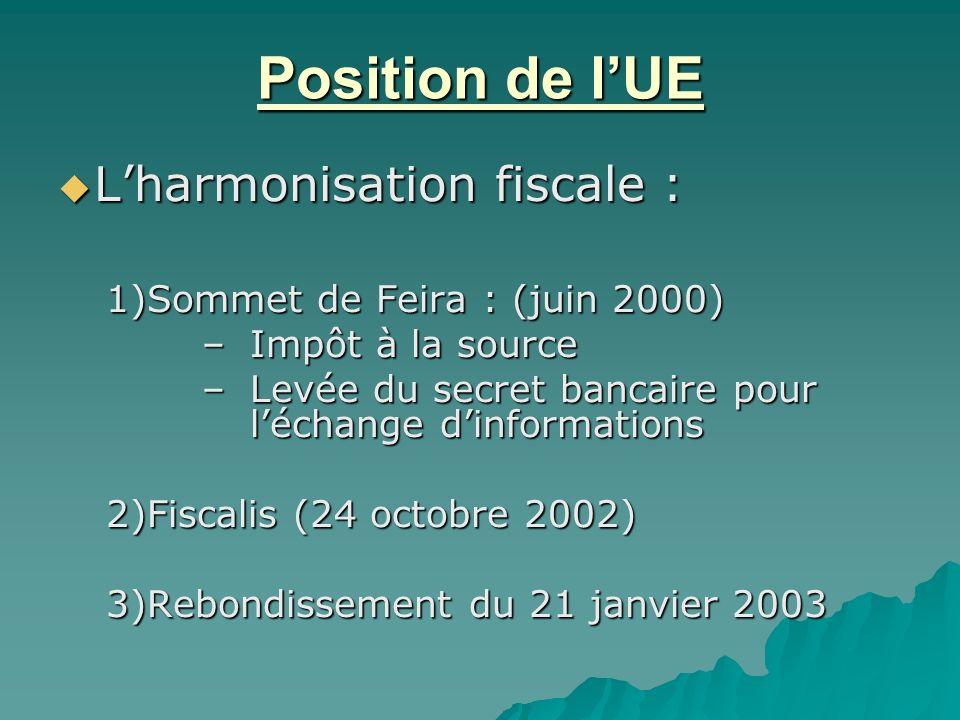 Position de lUE Lharmonisation fiscale : Lharmonisation fiscale : 1)Sommet de Feira : (juin 2000) –Impôt à la source –Levée du secret bancaire pour lé
