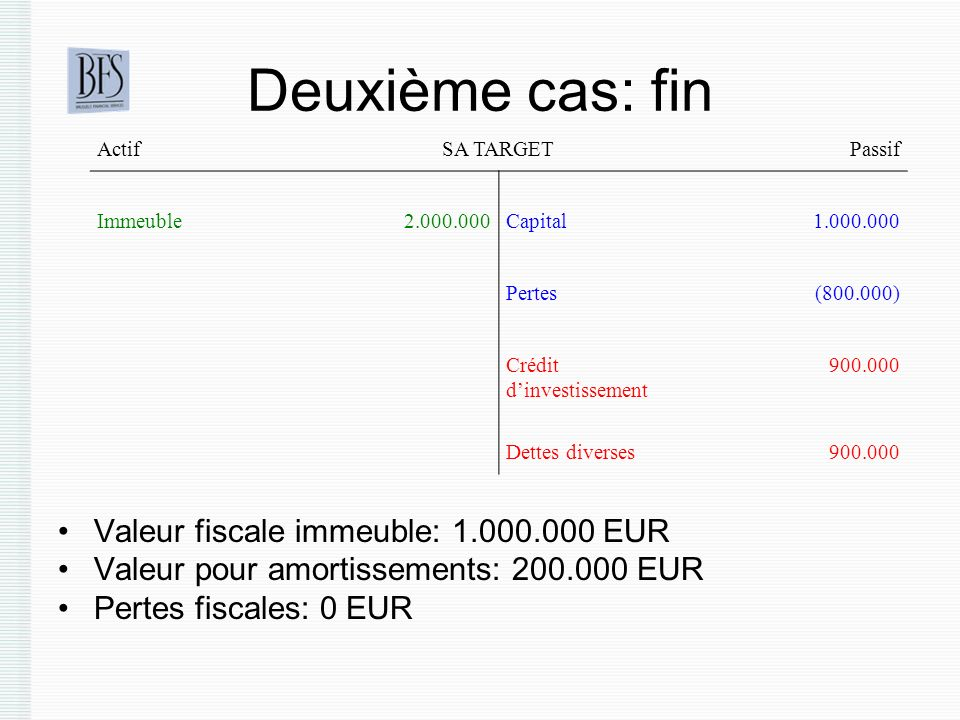 Deuxième cas: fin Valeur fiscale immeuble: 1.000.000 EUR Valeur pour amortissements: 200.000 EUR Pertes fiscales: 0 EUR ActifSA TARGETPassif Immeuble2.000.000Capital1.000.000 Pertes(800.000) Crédit dinvestissement 900.000 Dettes diverses900.000