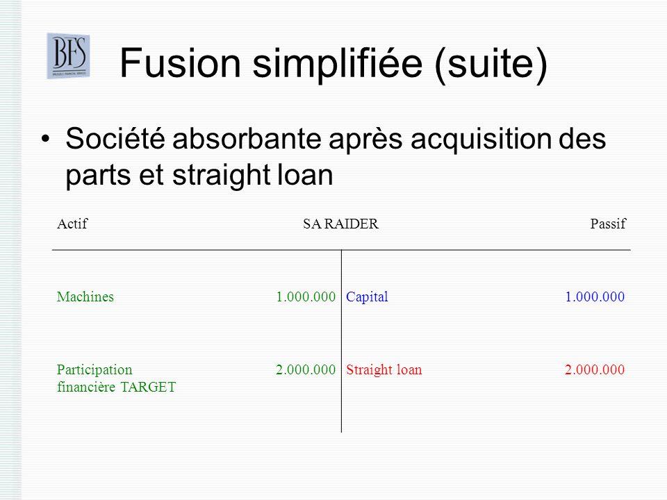 Fusion simplifiée (suite) Société absorbante après acquisition des parts et straight loan ActifSA RAIDERPassif Machines1.000.000Capital1.000.000 Participation financière TARGET 2.000.000Straight loan2.000.000