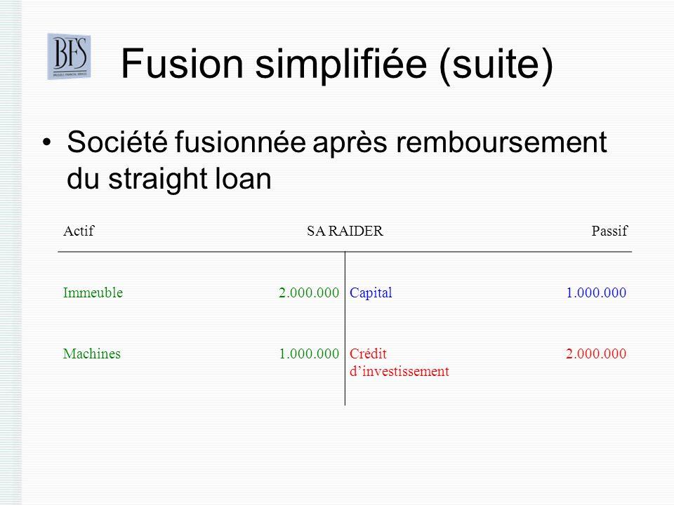 Fusion simplifiée (suite) Société fusionnée après remboursement du straight loan ActifSA RAIDERPassif Immeuble2.000.000Capital1.000.000 Machines1.000.