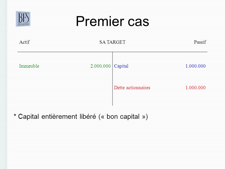 Premier cas * Capital entièrement libéré (« bon capital ») ActifSA TARGETPassif Immeuble2.000.000Capital1.000.000 Dette actionnaires1.000.000