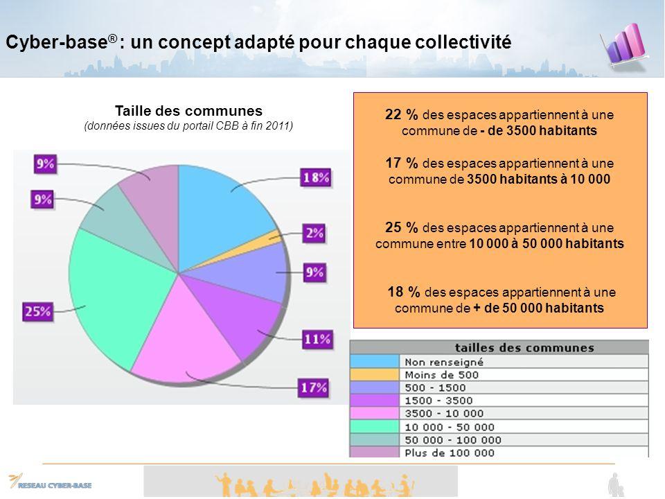 Simplification Ouverture Modularité Un site usagers Un back office métier Un site institutionnel Lancement du nouveau portail le 30 Mai 2011 .