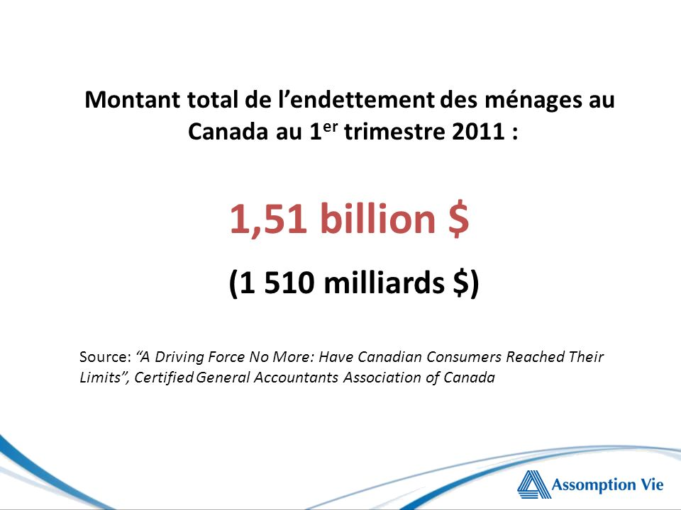 1,51 billion $ (1 510 milliards $) Montant total de lendettement des ménages au Canada au 1 er trimestre 2011 : Source: A Driving Force No More: Have