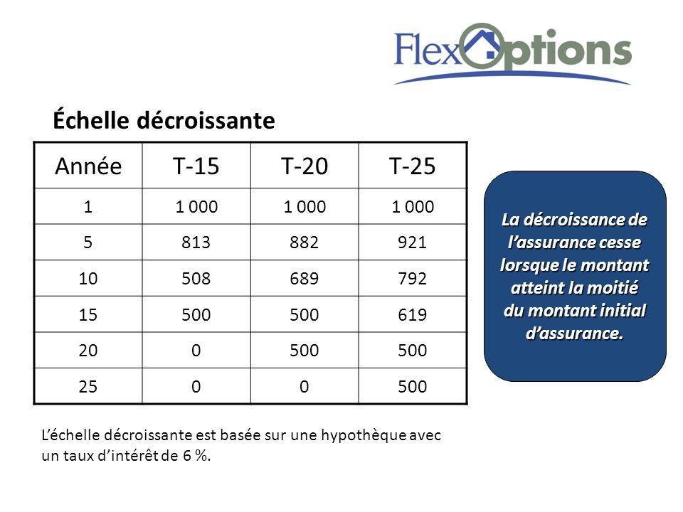 AnnéeT-15T-20T-25 11 000 5813882921 10508689792 15500 619 200500 2500500 Léchelle décroissante est basée sur une hypothèque avec un taux dintérêt de 6 %.