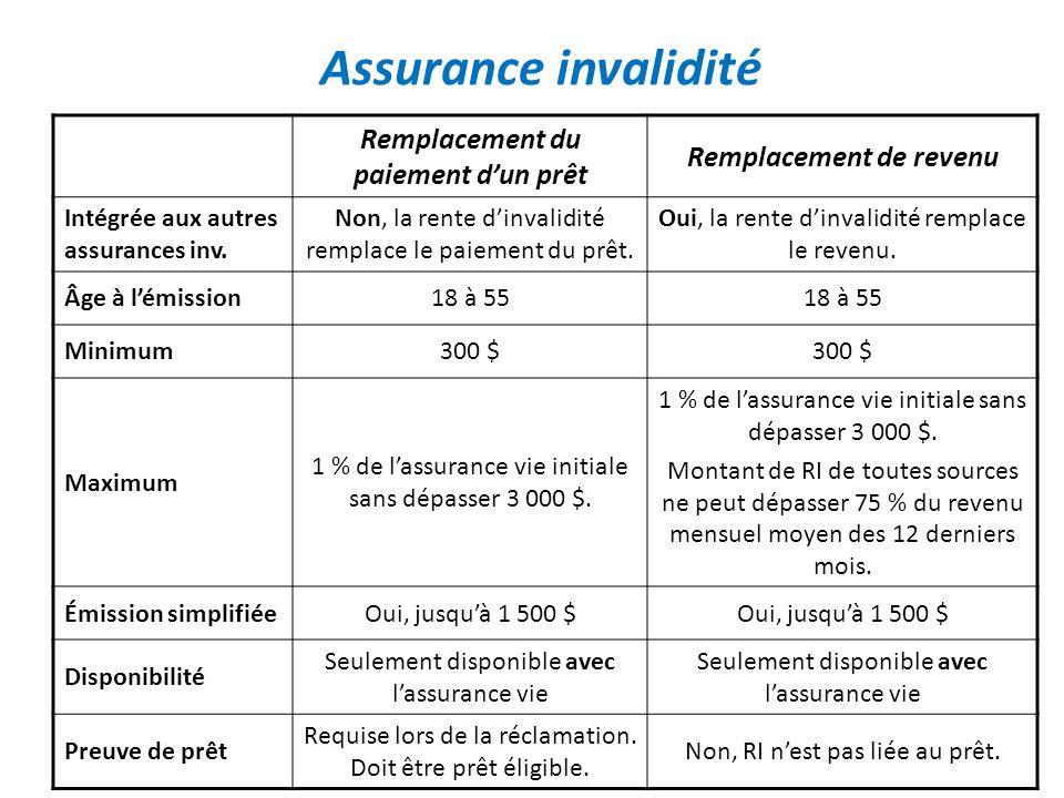 Remplacement du paiement dun prêt Remplacement de revenu Intégrée aux autres assurances inv. Non, la rente dinvalidité remplace le paiement du prêt. O