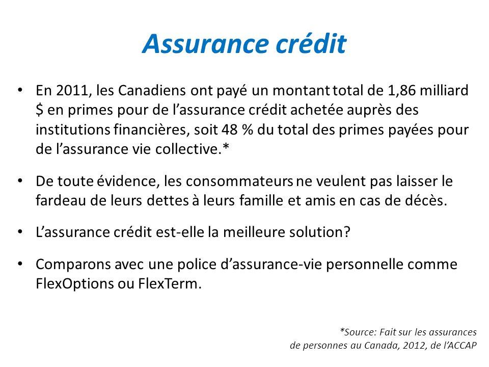 Assurance crédit En 2011, les Canadiens ont payé un montant total de 1,86 milliard $ en primes pour de lassurance crédit achetée auprès des institutio