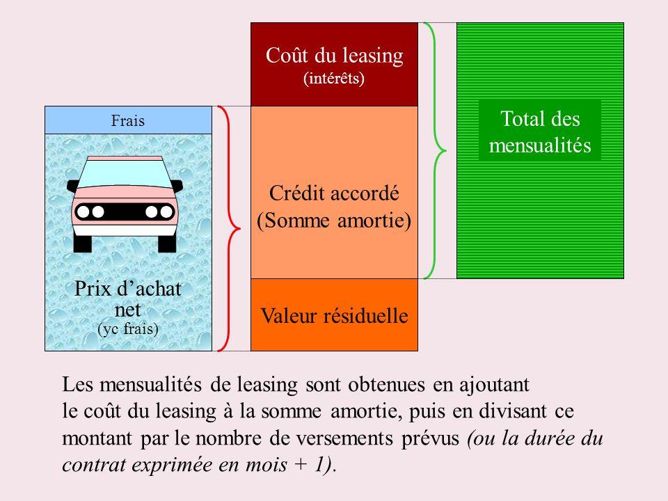 Prix dachat net (yc frais) Frais Les mensualités de leasing sont obtenues en ajoutant le coût du leasing à la somme amortie, puis en divisant ce monta