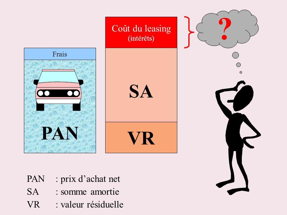 PAN Frais SA VR Coût du leasing (intérêts) ? PAN : prix dachat net SA: somme amortie VR: valeur résiduelle