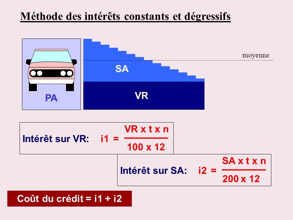 Méthode des intérêts constants et dégressifs PA SA VR Coût du crédit = i1 + i2 VR x t x n Intérêt sur VR: i1 = 100 x 12 SA x t x n Intérêt sur SA: i2