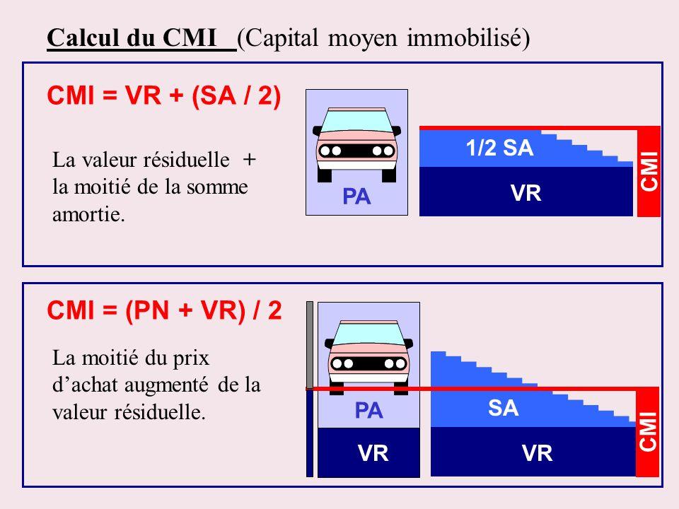 Calcul du CMI (Capital moyen immobilisé) PA 1/2 SA VR CMI = VR + (SA / 2) La valeur résiduelle + la moitié de la somme amortie. PA SA VR CMI = (PN + V