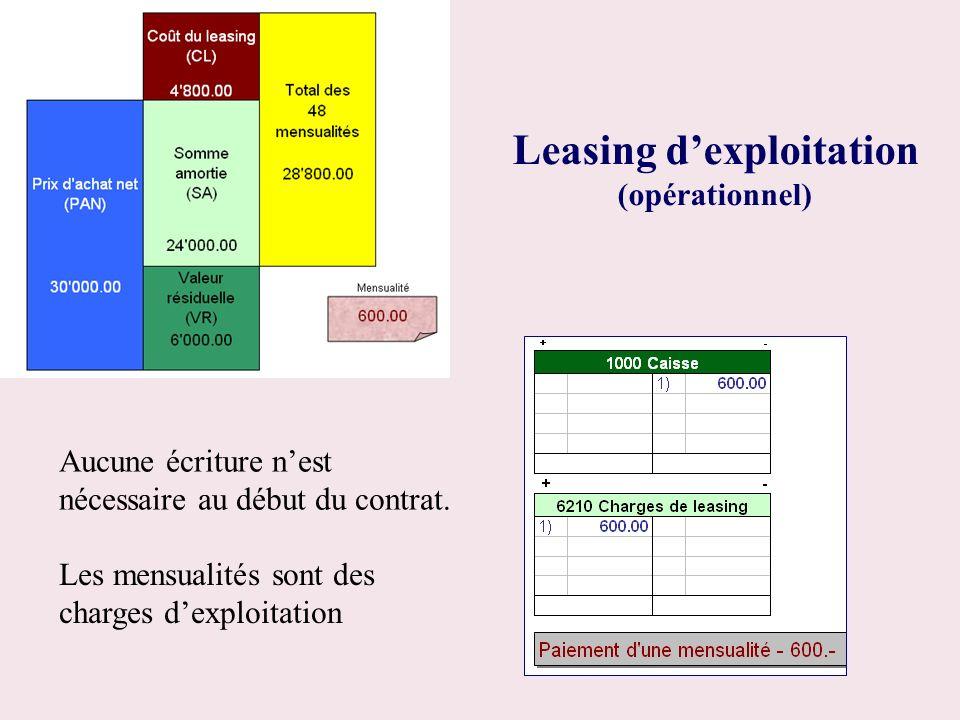 Leasing dexploitation (opérationnel) Aucune écriture nest nécessaire au début du contrat. Les mensualités sont des charges dexploitation