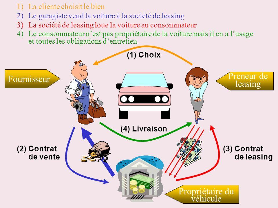 Société de financement 1) La cliente choisit le bien (1) Choix 2) Le garagiste vend la voiture à la société de leasing (2) Contrat de vente 3) La soci
