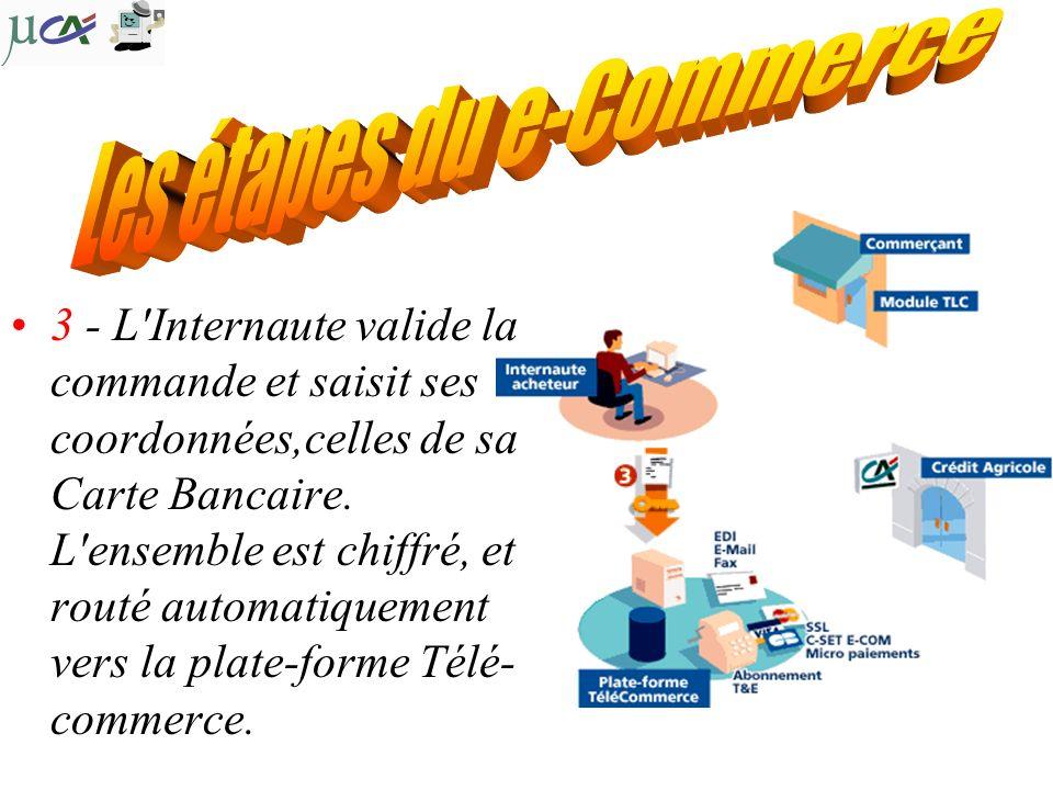 4 - La plate-forme vérifie les informations reçues, et se connecte au Crédit Agricole pour le traitement du paiement.