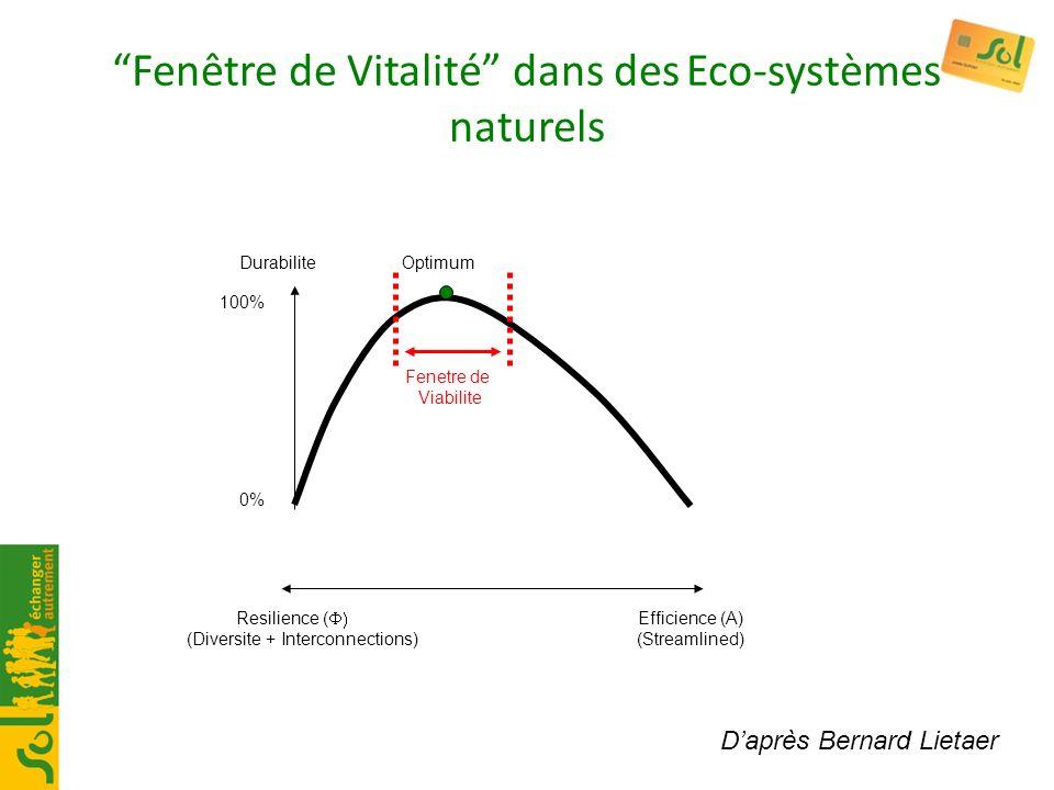 Fenêtre de Vitalité dans des Eco-systèmes naturels Resilience ( Efficience (A) (Diversite + Interconnections) (Streamlined) Durabilite Optimum 0% 100%