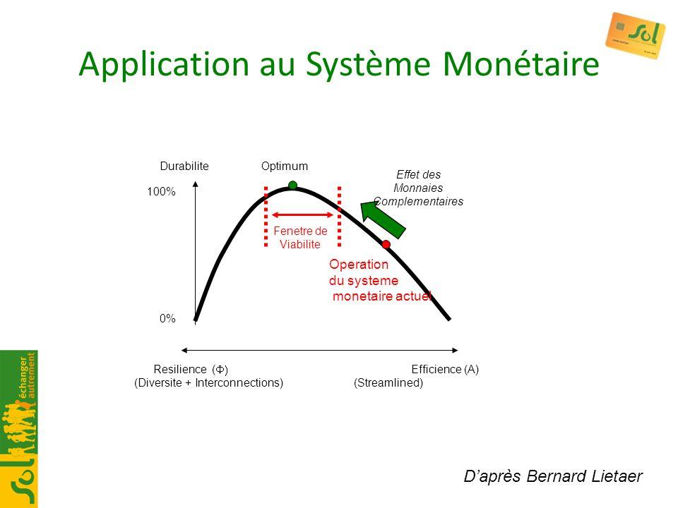 Application au Système Monétaire Resilience ( Efficience (A) (Diversite + Interconnections) (Streamlined) Durabilite Optimum 0% 100% Effet des Monnaie