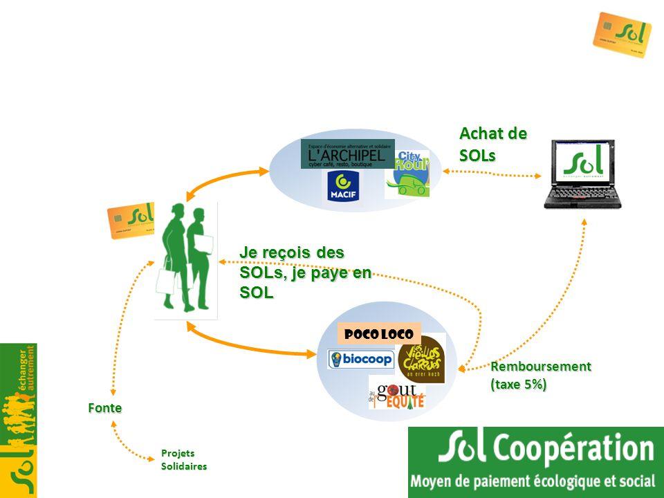 Achat de SOLs Remboursement (taxe 5%) Fonte Poco Loco Je reçois des SOLs, je paye en SOL Projets Solidaires