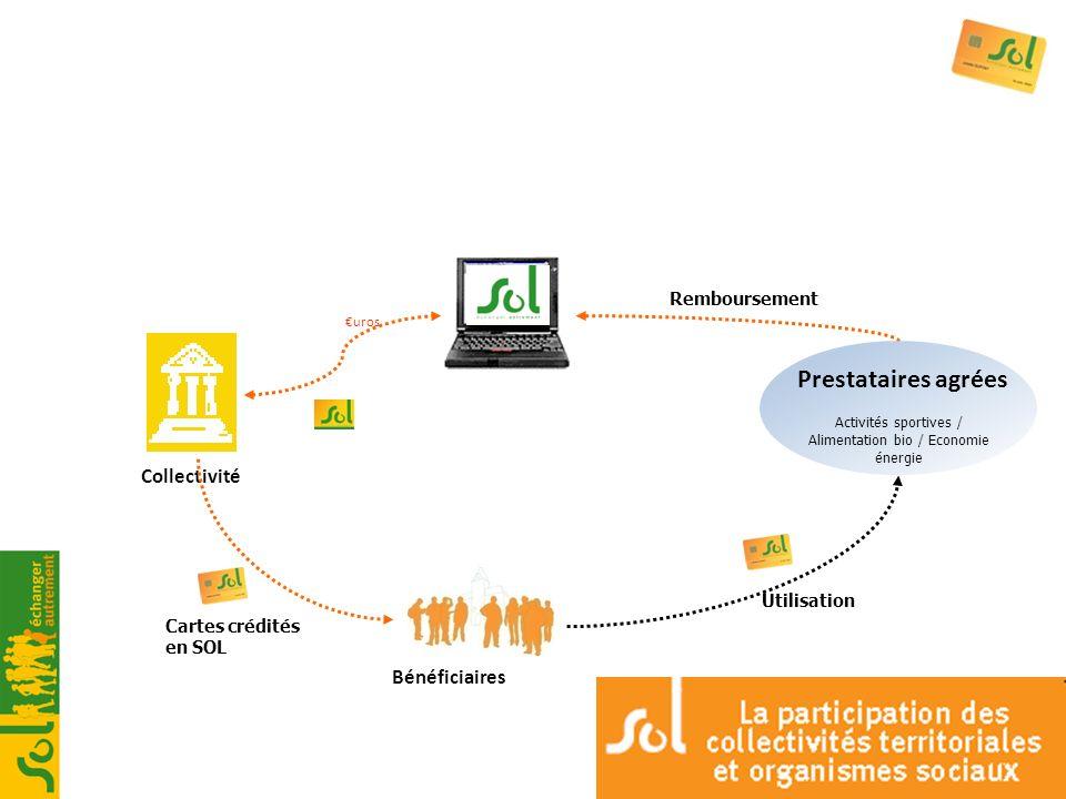 Bénéficiaires Collectivité uros Cartes crédités en SOL Remboursement Utilisation Prestataires agrées Activités sportives / Alimentation bio / Economie
