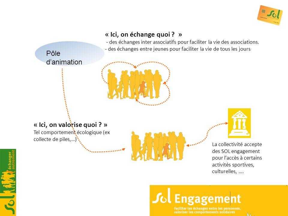 Pôle danimation « Ici, on échange quoi ? » - des échanges inter associatifs pour faciliter la vie des associations. - des échanges entre jeunes pour f