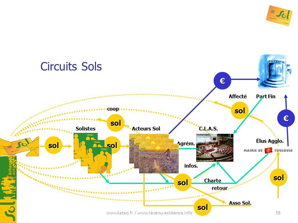 www.katao.fr / www.revenu-existence.info39 infos. Solistes Acteurs Sol C.L.A.S. Part Fin Circuits Sols Élus Agglo. Asso Sol. sol retour Agrém. solsol