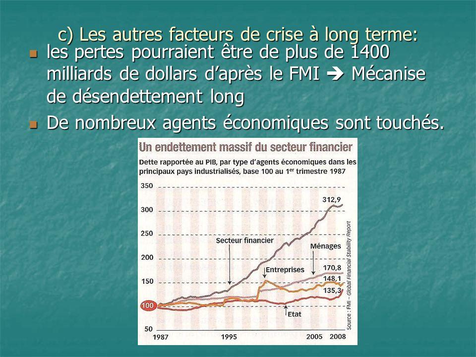 c) Les autres facteurs de crise à long terme: les pertes pourraient être de plus de 1400 milliards de dollars daprès le FMI Mécanise de désendettement