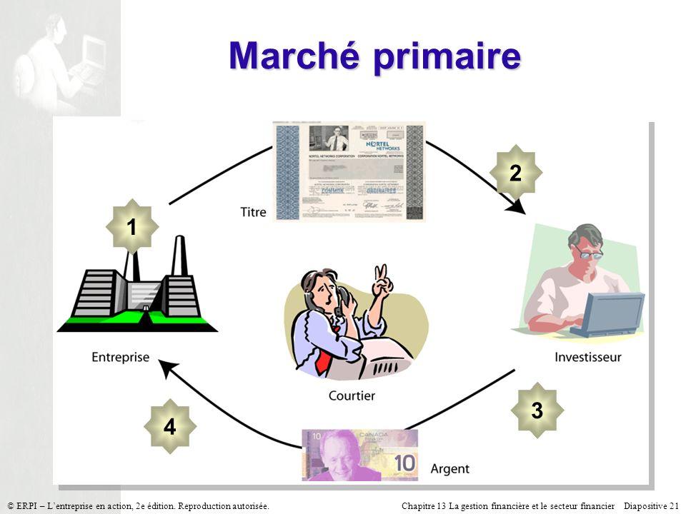 Chapitre 13 La gestion financière et le secteur financier Diapositive 21 © ERPI – Lentreprise en action, 2e édition. Reproduction autorisée. Marché pr