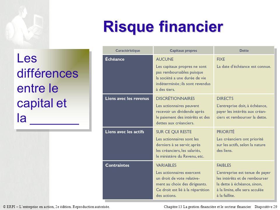 Chapitre 13 La gestion financière et le secteur financier Diapositive 29 © ERPI – Lentreprise en action, 2e édition. Reproduction autorisée. Risque fi