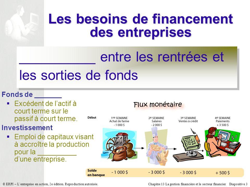 Chapitre 13 La gestion financière et le secteur financier Diapositive 3 © ERPI – Lentreprise en action, 2e édition. Reproduction autorisée. Les besoin