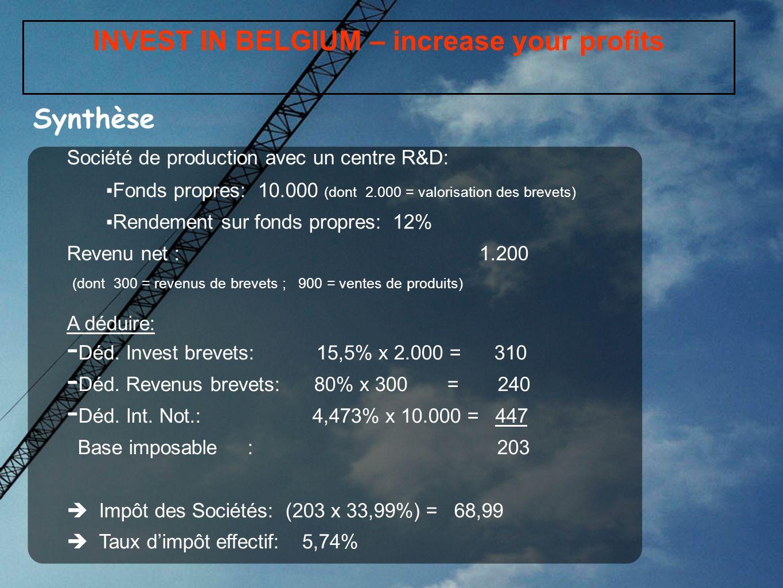 INVEST IN BELGIUM – increase your profits Société de production avec un centre R&D: Fonds propres: 10.000 (dont 2.000 = valorisation des brevets) Rend