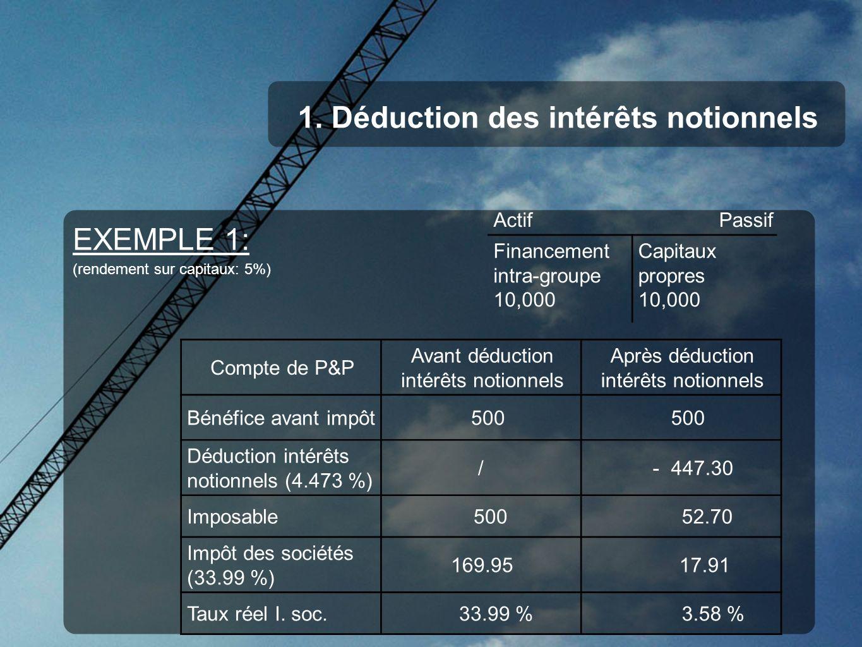 1. Déduction des intérêts notionnels EXEMPLE 1: (rendement sur capitaux: 5%) ActifPassif Financement intra-groupe 10,000 Capitaux propres 10,000 Compt