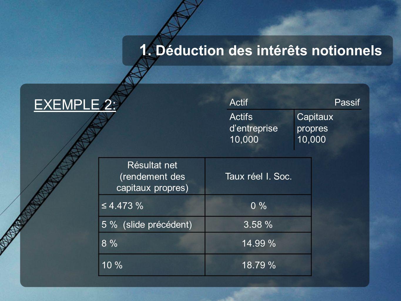 1. Déduction des intérêts notionnels EXEMPLE 2: ActifPassif Actifs dentreprise 10,000 Capitaux propres 10,000 Résultat net (rendement des capitaux pro