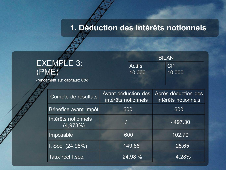 1. Déduction des intérêts notionnels EXEMPLE 3: (PME) (rendement sur capitaux: 6%) BILAN Actifs 10 000 CP 10 000 Compte de résultats Avant déduction d