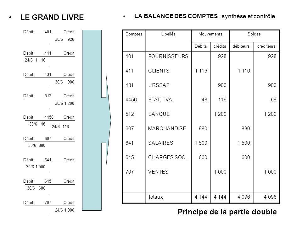LA BALANCE DES COMPTES : synthèse et contrôle LE GRAND LIVRE DébitCrédit411 24/6 1 116 DébitCrédit401 30/6 928 DébitCrédit4456 24/6 116 30/6 48 DébitCrédit512 30/6 1 200 DébitCrédit431 30/6 900 DébitCrédit607 30/6 880 DébitCrédit641 30/6 1 500 DébitCrédit645 30/6 600 DébitCrédit707 24/6 1 000 ComptesLibellésMouvementsSoldes Débitscréditsdébiteurscréditeurs 401 411 431 4456 512 607 641 645 707 FOURNISSEURS CLIENTS URSSAF ETAT, TVA BANQUE MARCHANDISE SALAIRES CHARGES SOC.