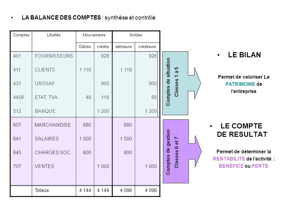 LE COMPTE DE RESULTAT LE BILAN LA BALANCE DES COMPTES : synthèse et contrôle ComptesLibellésMouvementsSoldes Débitscréditsdébiteurscréditeurs 401 411