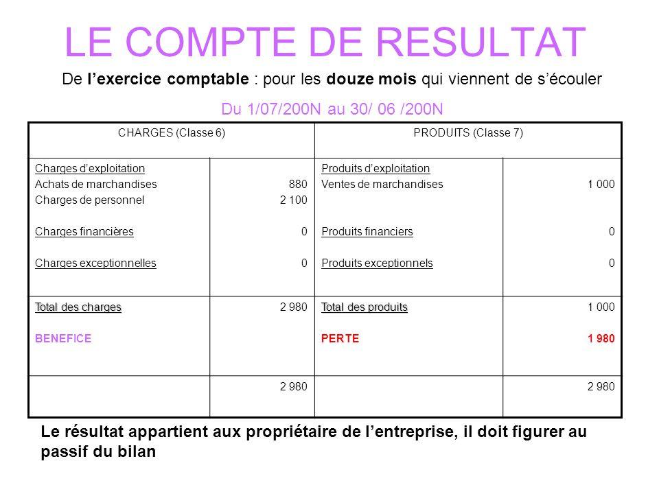 LE COMPTE DE RESULTAT CHARGES (Classe 6)PRODUITS (Classe 7) Charges dexploitation Achats de marchandises Charges de personnel Charges financières Char