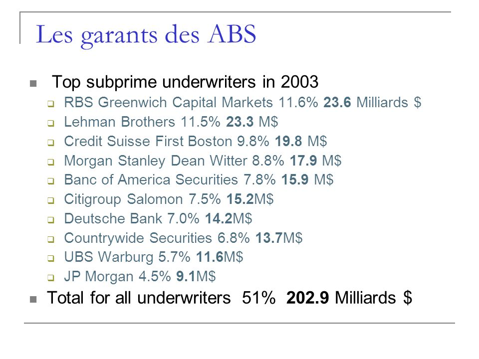 Les garants des ABS Top subprime underwriters in 2003 RBS Greenwich Capital Markets 11.6% 23.6 Milliards $ Lehman Brothers 11.5% 23.3 M$ Credit Suisse First Boston 9.8% 19.8 M$ Morgan Stanley Dean Witter 8.8% 17.9 M$ Banc of America Securities 7.8% 15.9 M$ Citigroup Salomon 7.5% 15.2M$ Deutsche Bank 7.0% 14.2M$ Countrywide Securities 6.8% 13.7M$ UBS Warburg 5.7% 11.6M$ JP Morgan 4.5% 9.1M$ Total for all underwriters 51% 202.9 Milliards $