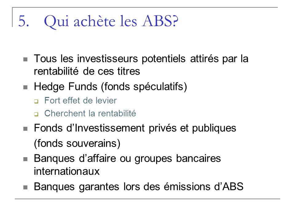 5.Qui achète les ABS? Tous les investisseurs potentiels attirés par la rentabilité de ces titres Hedge Funds (fonds spéculatifs) Fort effet de levier
