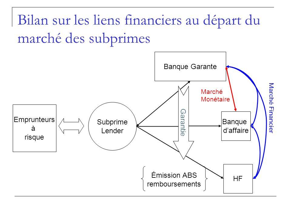 Bilan sur les liens financiers au départ du marché des subprimes Emprunteurs à risque Subprime Lender Banque Garante HF Banque daffaire Garantie Émiss
