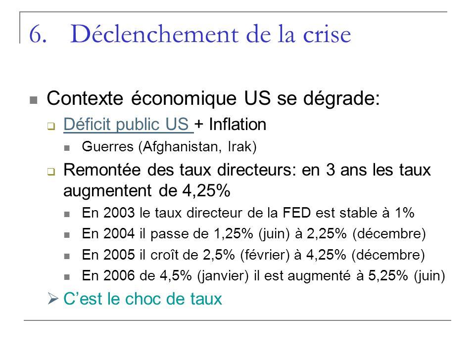 6.Déclenchement de la crise Contexte économique US se dégrade: Déficit public US + Inflation Déficit public US Guerres (Afghanistan, Irak) Remontée de