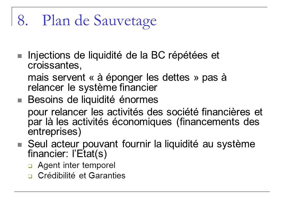 8.Plan de Sauvetage Injections de liquidité de la BC répétées et croissantes, mais servent « à éponger les dettes » pas à relancer le système financie