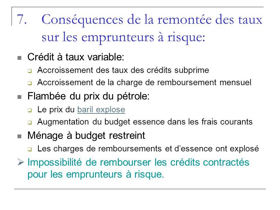 7.Conséquences de la remontée des taux sur les emprunteurs à risque: Crédit à taux variable: Accroissement des taux des crédits subprime Accroissement