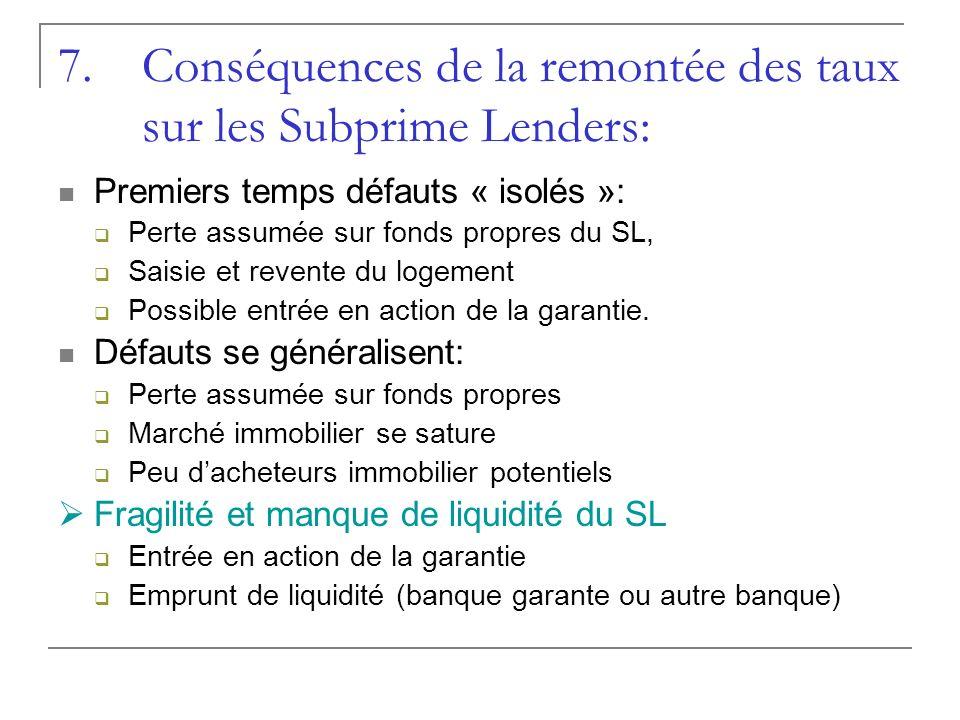 7.Conséquences de la remontée des taux sur les Subprime Lenders: Premiers temps défauts « isolés »: Perte assumée sur fonds propres du SL, Saisie et r