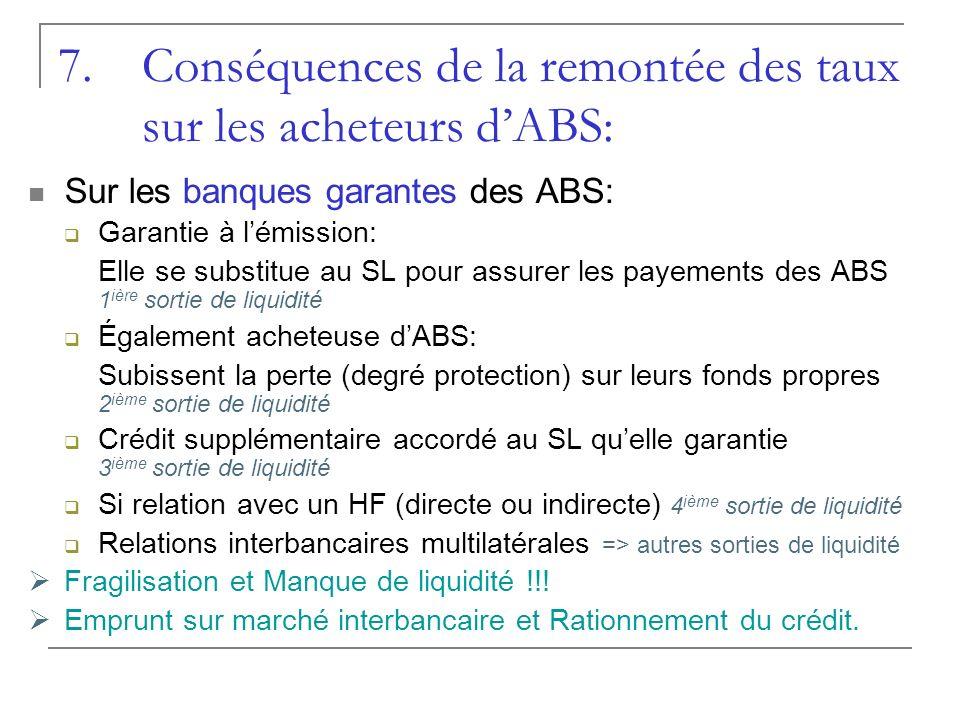 Sur les banques garantes des ABS: Garantie à lémission: Elle se substitue au SL pour assurer les payements des ABS 1 ière sortie de liquidité Égalemen