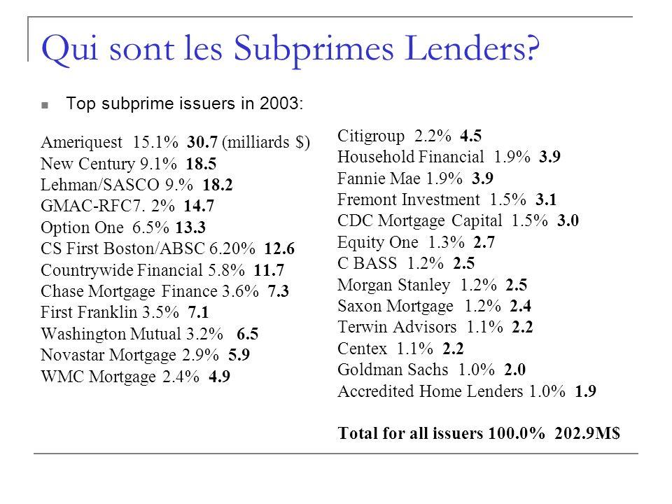 Qui sont les Subprimes Lenders? Top subprime issuers in 2003: Ameriquest 15.1% 30.7 (milliards $) New Century 9.1% 18.5 Lehman/SASCO 9.% 18.2 GMAC-RFC